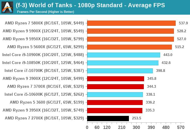 World of Tanks Performance