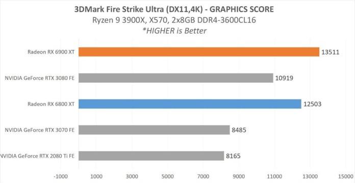 Pengujian 3DMark FireStrike Ultra
