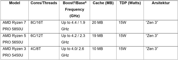 List AMD Ryzen PRO 5000 Mobile