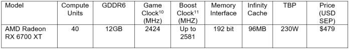 Spesifikasi AMD Radeon RX 6700 XT