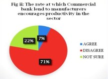 71% of MAN CEOs Says cost of borrowing remains higher digits even amidst reforms to engender country's economic recovery