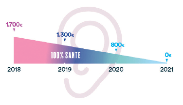 calendrier-evolution-2019-2021-prise-en-charge-protheses-auditives.png