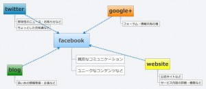 snsマーケティング_イメージ図