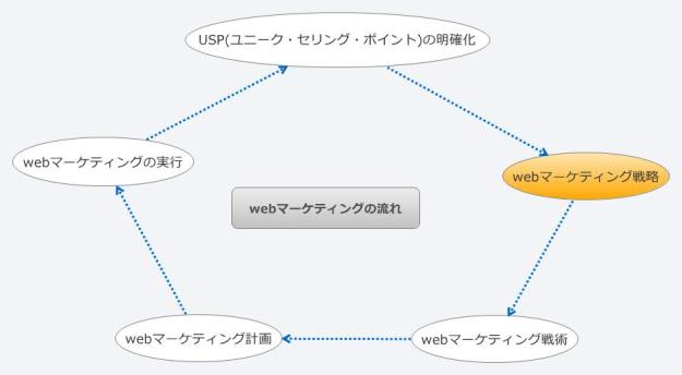 webマーケティングの流れ_webマーケティング戦略
