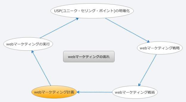 webマーケティングの流れ_webマーケティング計画