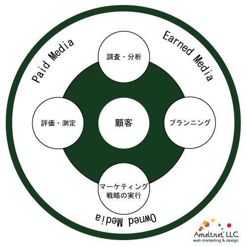 web_amlet_logo_統合Webマーケティングイメージ図