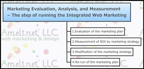 web_Marketing-Evaluation-Analysis-Measurement