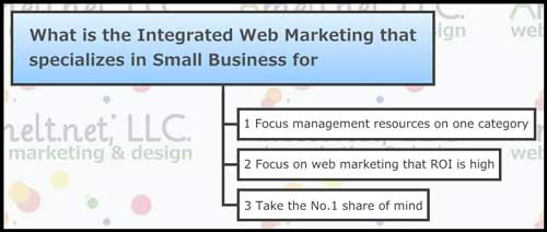 web_What-is-the-Integrated-Web-Marketing