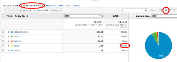 web_googleanalytics_socialmedia_ratio
