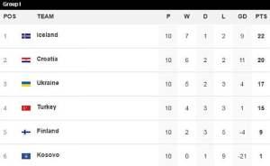 European World Cup qualifier Group I table [www.AmenRadio.net]