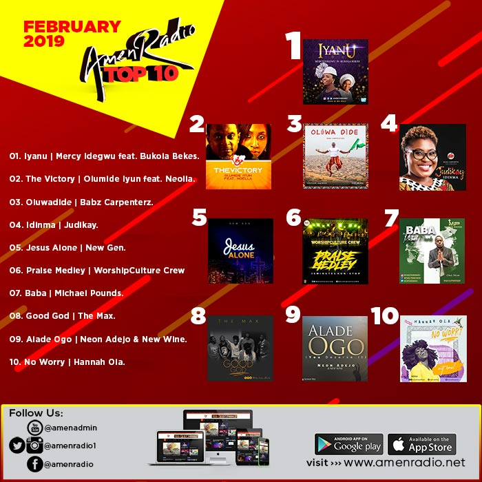 Top 10 Trending Gospel Songs in February 2019 | AmenRadio