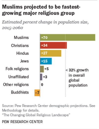 Analysists believe Muslims will eventually become the dominant religion