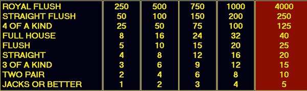 8/5 jacks or better video poker pay table