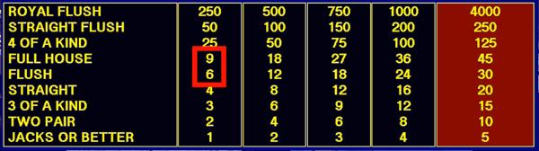 9/6 Jacks atau tabel pembayaran video poker yang lebih baik