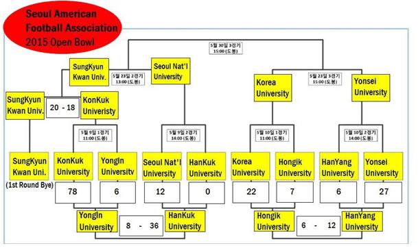 Korea - Seoul American Football2