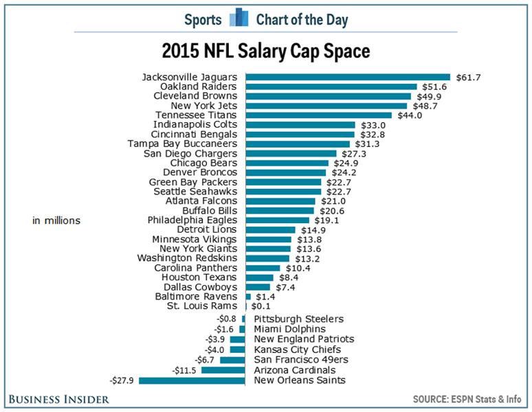NFL - salary cap space
