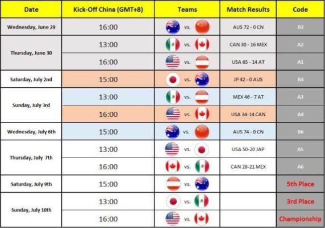 IFAF - Schedule 2016 final