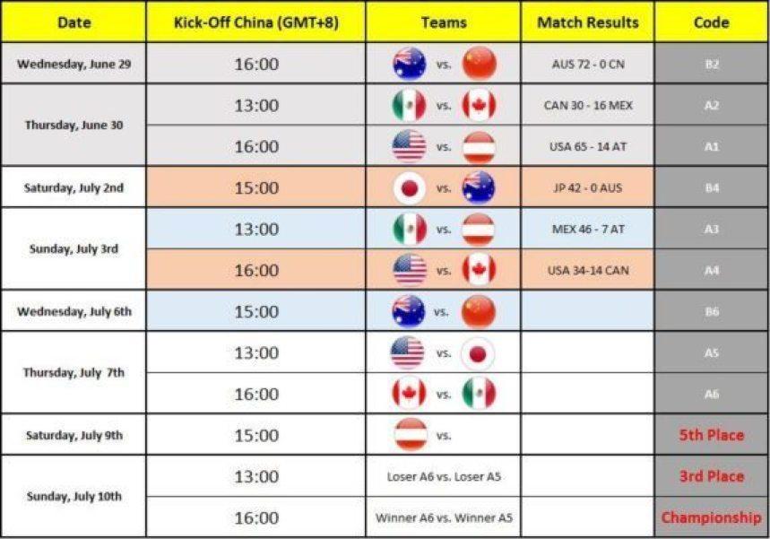 IFAF - Under 19 - Schedule