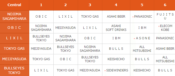 japan-x-league-super-9-central