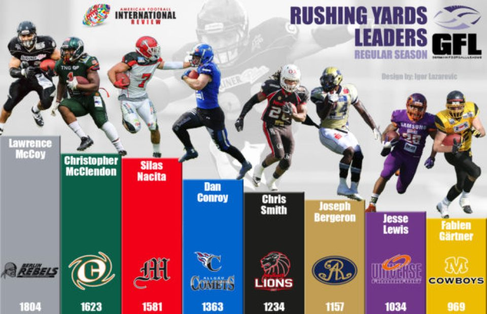 gfl-rb-net-yards-rushing-1