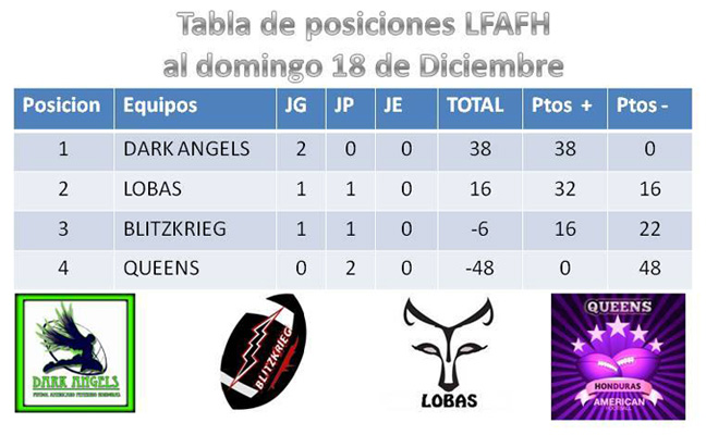 womens-league-week-4-standings
