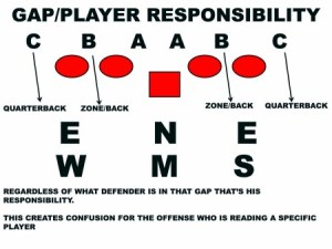 """American Football Monthly  Zoned Out – Stop the zone read cold with Steve Specht's """"Read Scheme"""""""