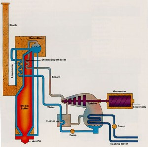Powering A Generation: Generating Electricity
