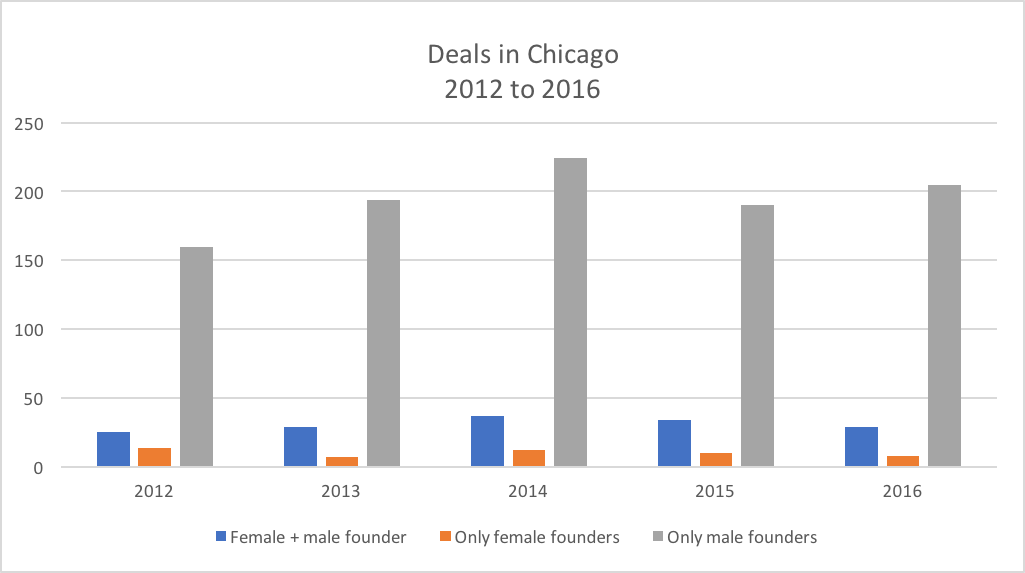 Female founders in Chicago still struggle to secure funding