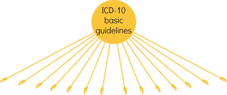 Basic Differences between ICD-9 and ICD-10