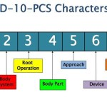 Unique Guide for Root Operation of ICD-10-PCS