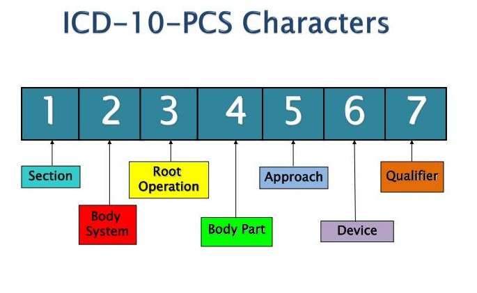 root operation in ICD-10-PCS