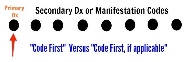 "Perfect Coding tips for ""Code first"" note with Manifestation codesprimaryedit"