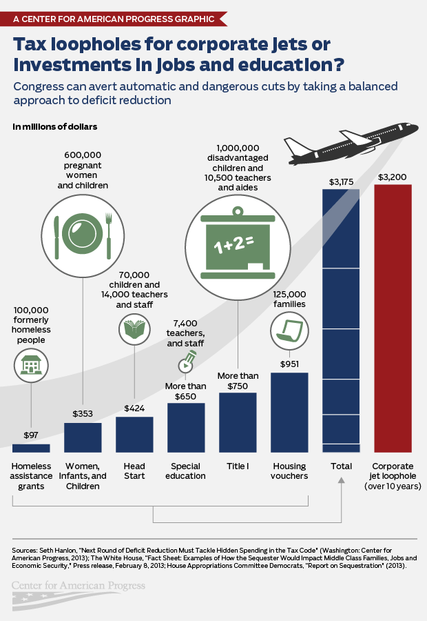 Tax loopholes for corporate jets
