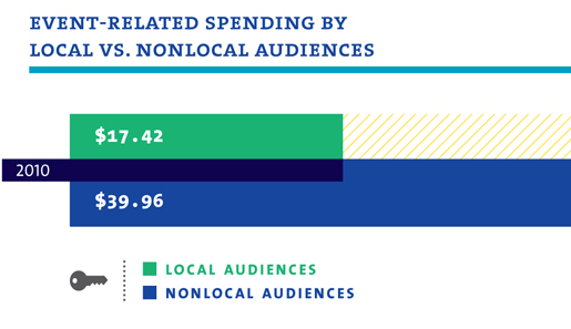 Event-Related Spending by Local Vs. Nonlocal Audiences - $17.42 for Local Audiences, $39.96 for Nonlocal Audiences