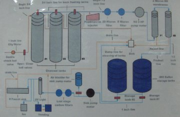 reverse osmosis schematic complete wiring diagrams
