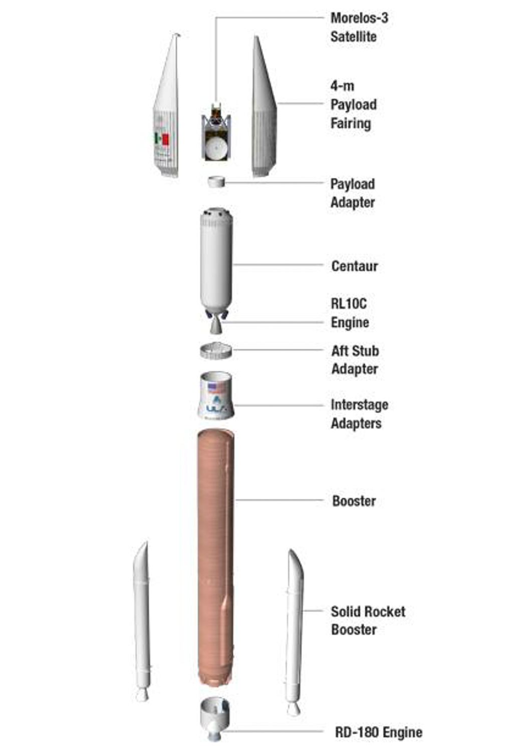 100 Percent Success As Ula Delivers 100th Mission Safely