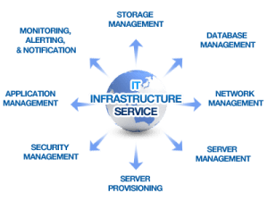 Wele to AmericaTech, Inc   Infrastructure Planning