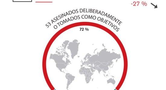74 periodistas asesinados en 2016, según el balance anual de RSF
