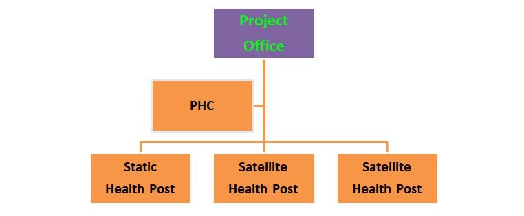 (IEHRR) Project