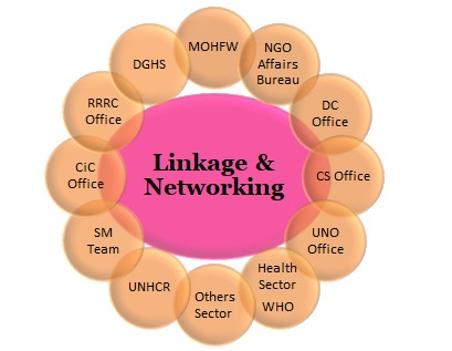 Linkage & Networking: