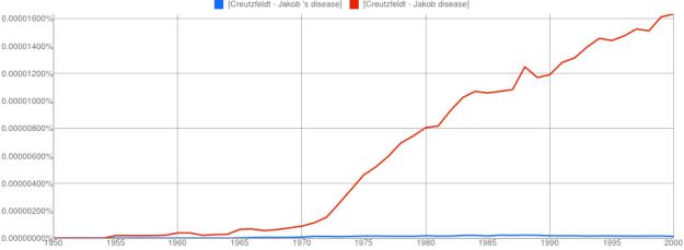 Creutzfeldt–Jakob Disease