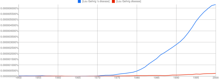 Gehrig's Disease