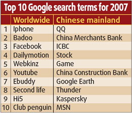 Highest Searched Terms China