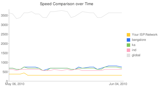 Youtube Video Speed Comparison