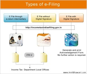 What is e Filing – Electronic Online Tax Filing India