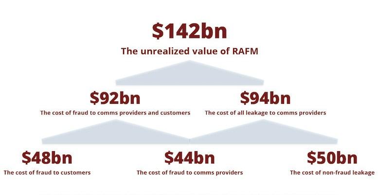 Global Telecom Fraud $92B