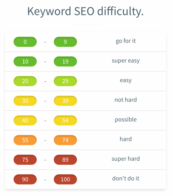 Keywords SEO metrics KWFINDER