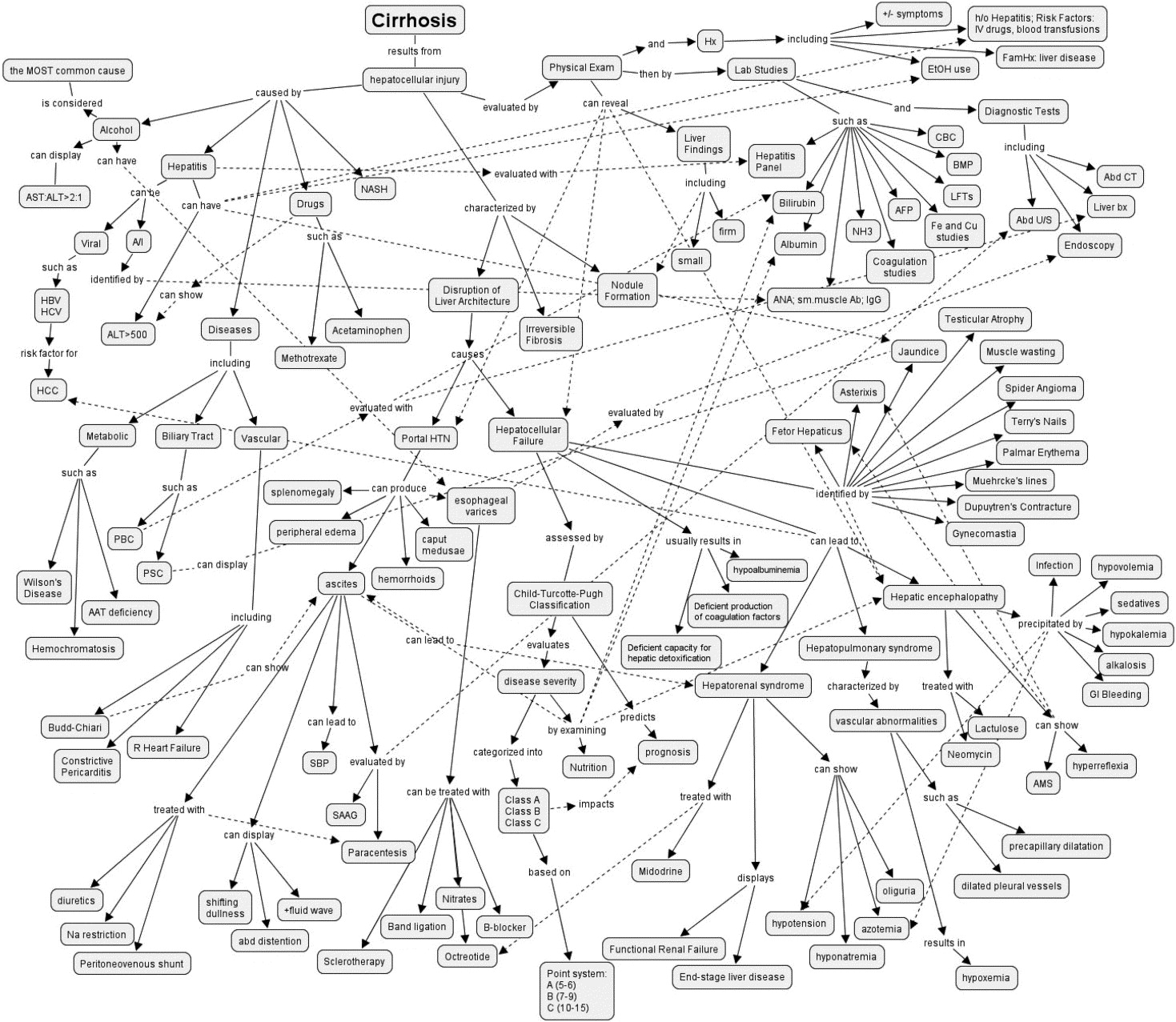 Overview Of Current Learning Theories For Medical