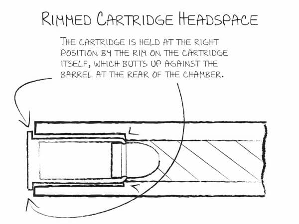 rimmed cartridge headspace
