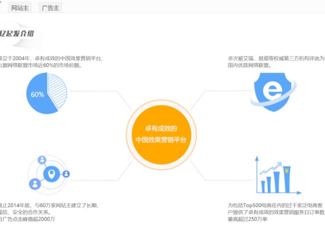 Yiqifa affiliate marketing network